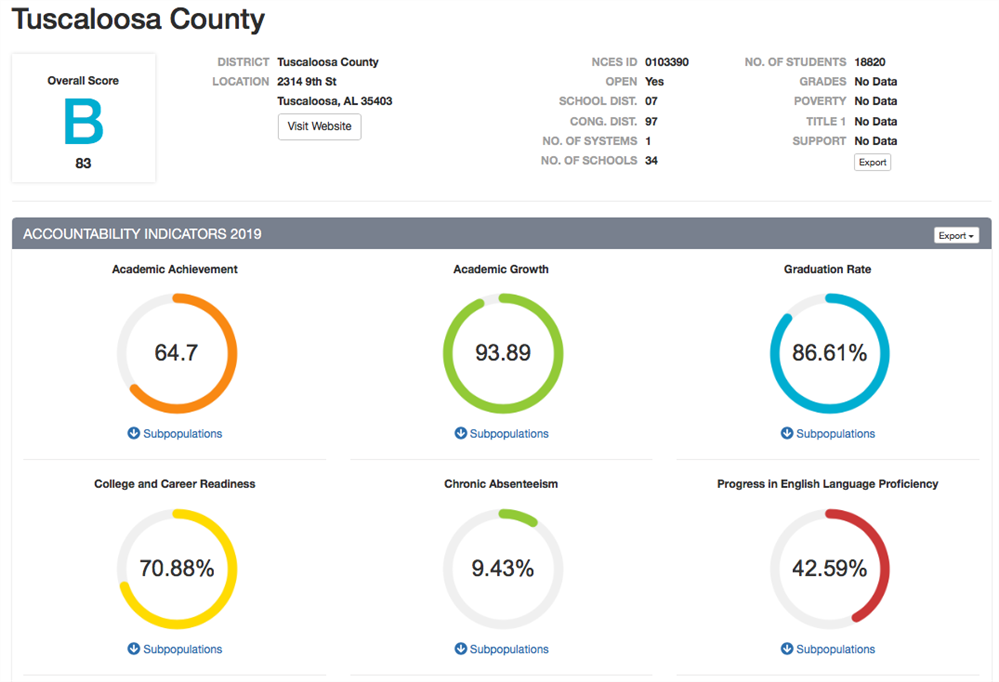 TCSS Report Card Score Accountability Indicator Percentages. Current Year Score, 83, B.